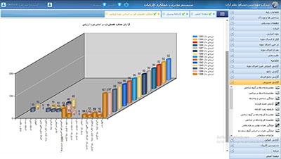 صفحه گزارش عملکرد تفصیلی بر اساس دوره ارزیابی