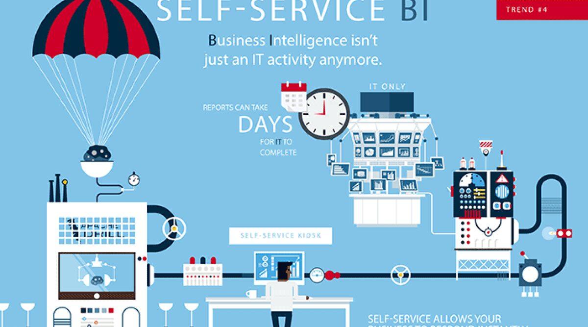 هوش تجاری سلف سرویس(self service BI) چیست؟