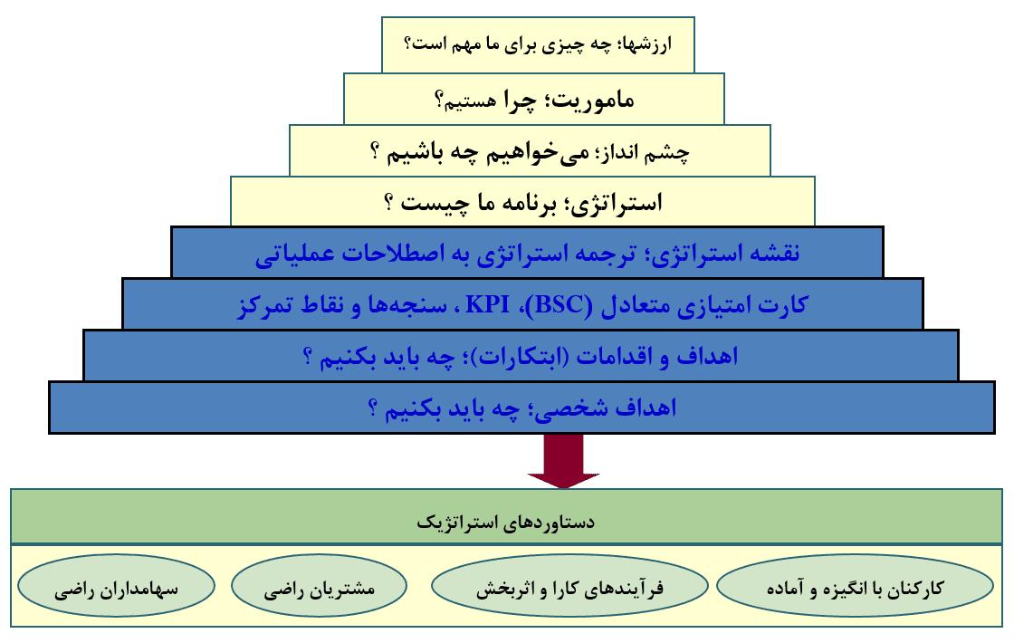 مراحل کارت امتیازی متوازن در بانکها